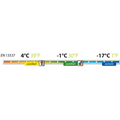 Спальник Pinguin Blizzard 190 (Green/right)